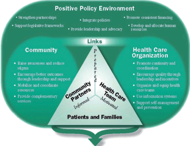 Better Outcomes for Chronic Conditions